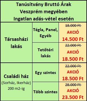 Energetikai tanúsítvány árak Veszprém megyében